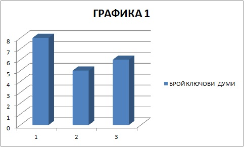 seo-niskokonkurentna-nisha-rezultat