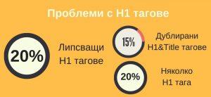 problemi-h1-tagove