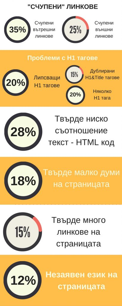 seo-onsite-problemi-infografika-2